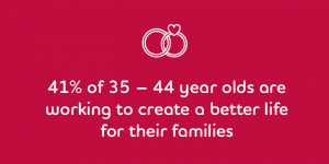 41% of 35 - 44 year olds are working to create a better life for their families