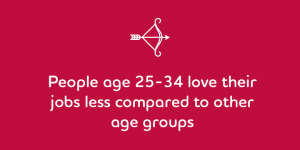 People age 25-34 love their jobs less compared to other age groups
