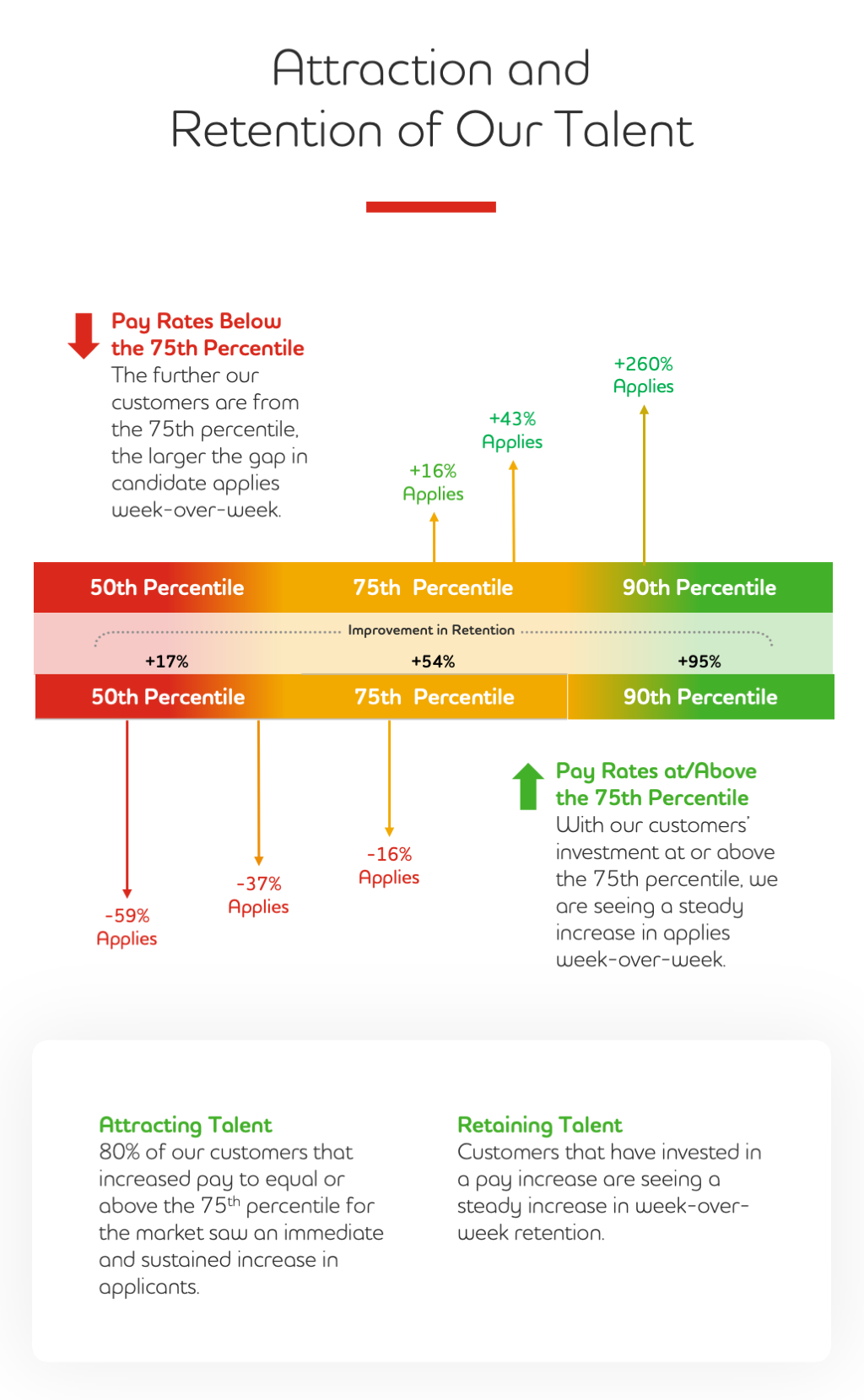 Attraction and Retention Infographic
